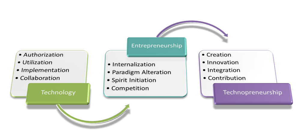 Model pengembangan technopreneurship