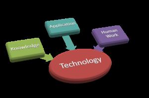 Model teknologi